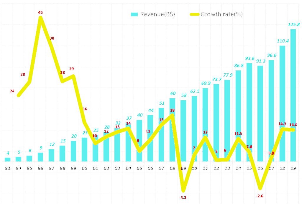 마이크로소프트 연도별 매출 및 성장율 추이(1993년~2019년 회계년도) microsoft revenue & growth rate