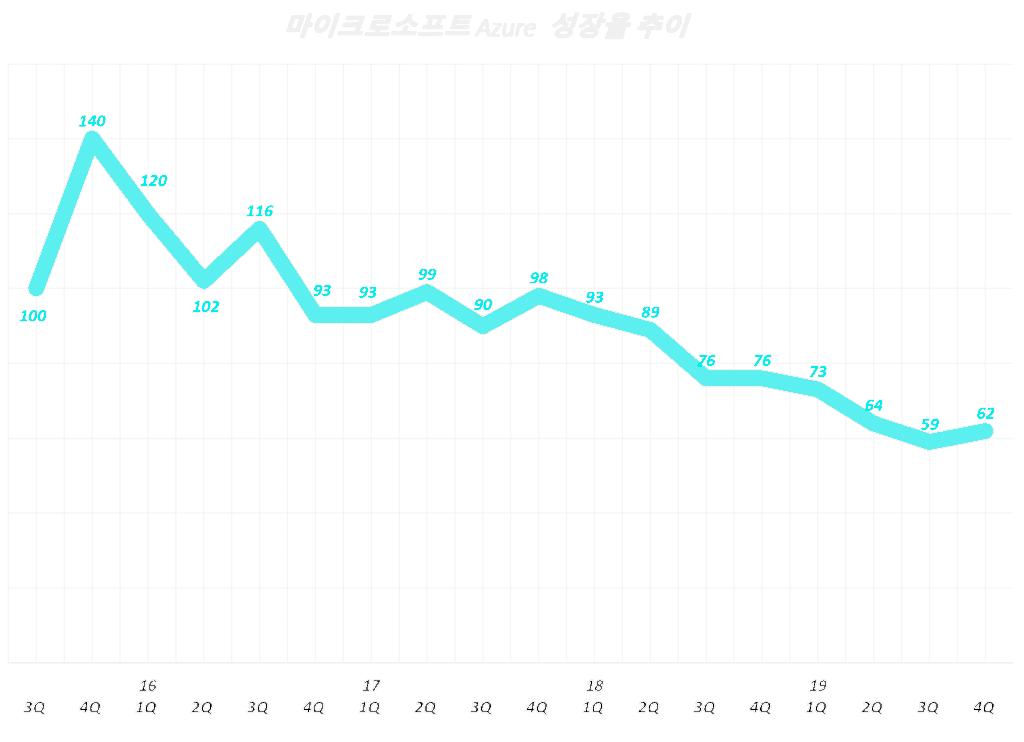 마이크로소프트 Azure 분기별 성장율 추이 Microsoft Azure Quarterly growth rate