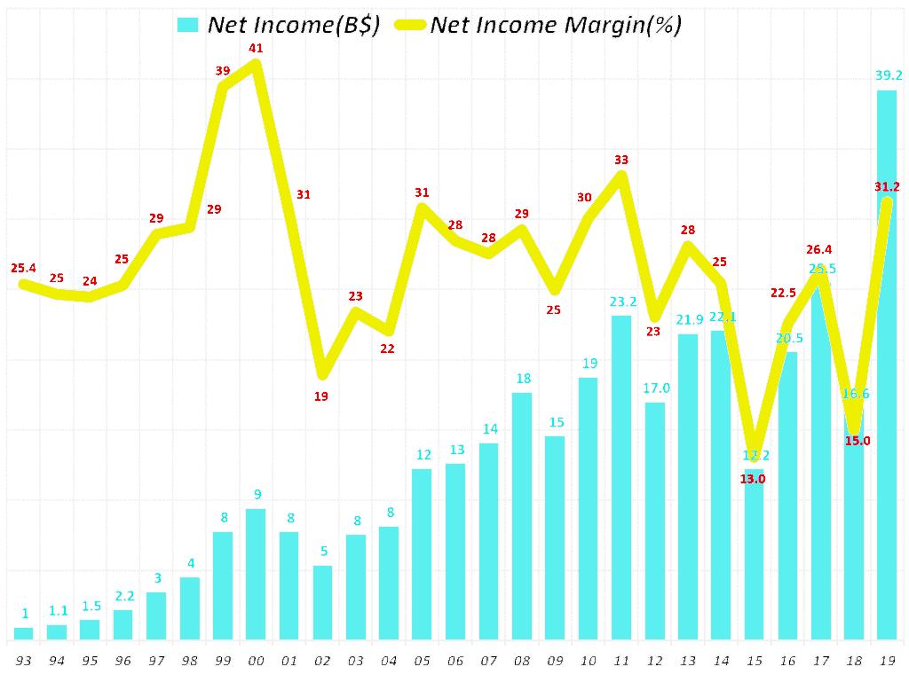 마키크로소프트 연도별 순이익 및 순이익율 추이(1993년~2019년 회계년도) microsoft net income & net income ratio