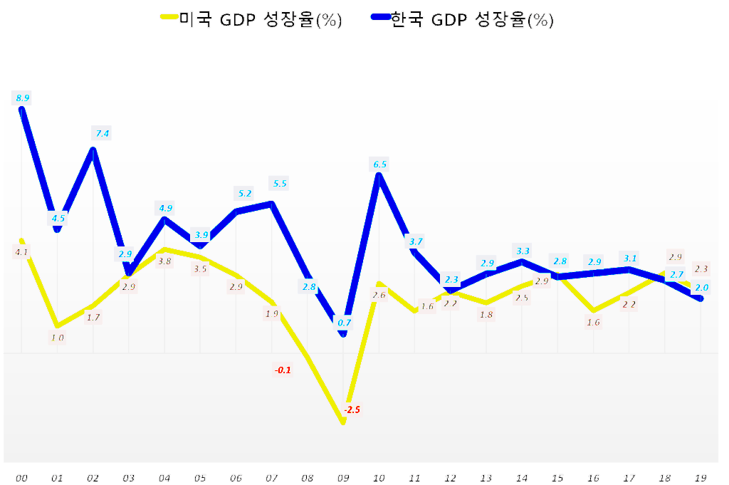 미국과 한국의 GDP 경제성장율 비교, Graph by Happist