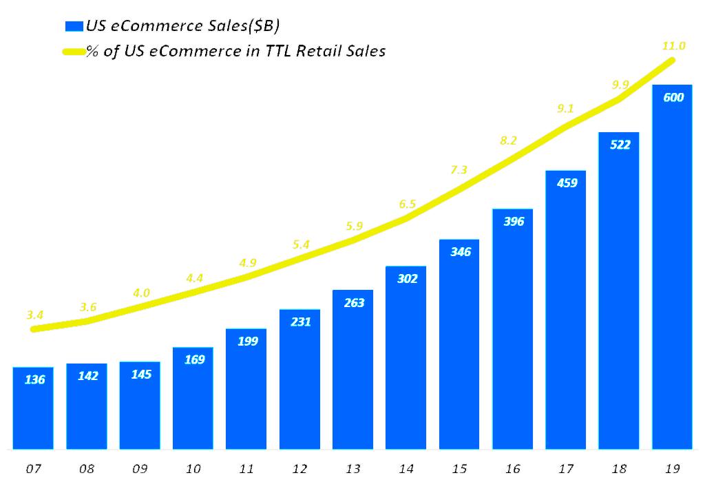 미국 이커머스 매출 및 전체 리테일에서 차지하는 비중 추이(2007~2019), 미 상무부 발표 자료 기반 Graph by Happist