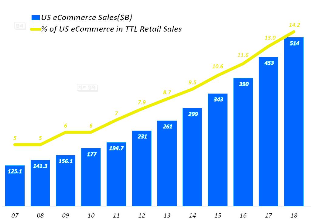 미국 이커머스 판매 및 전체 리테일 판매에서 차지하는 비중 추이, 미 상무부 발표 자료 기반 Graph by Happist