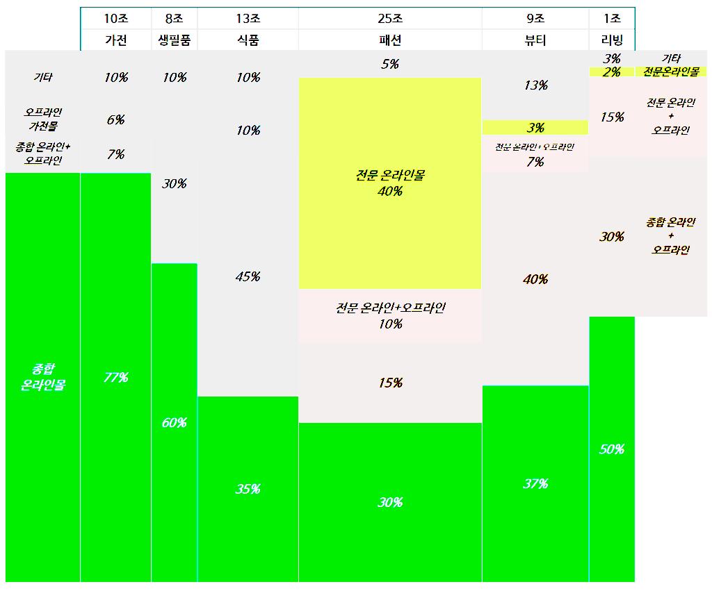 보스턴 컨설팅 그룹(BCG)에서 바라본 한국 유통 구조, BCG 자료 기반 Graph by Happist