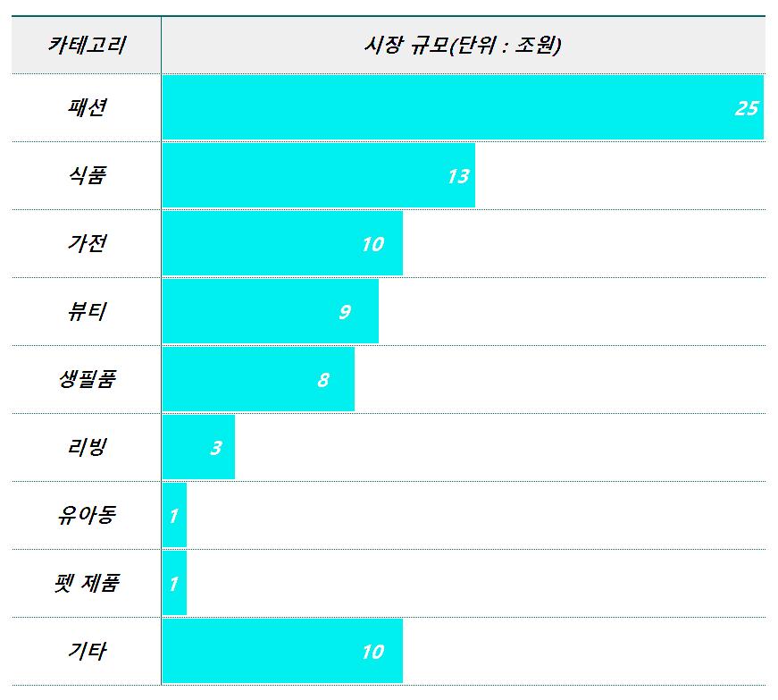 보스턴 컨설팅 그룹(BCG) 발표 한국 제품 카테고리별 이커머스 시장규머, BCG 자료 기반 Graph by Happist.png