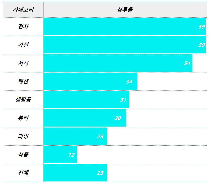 보스턴 컨설팅 그룹(BCG) 발표 한국 제품 카테고리별 이커머스 침투율, BCG 자료 기반 Graph by Happist