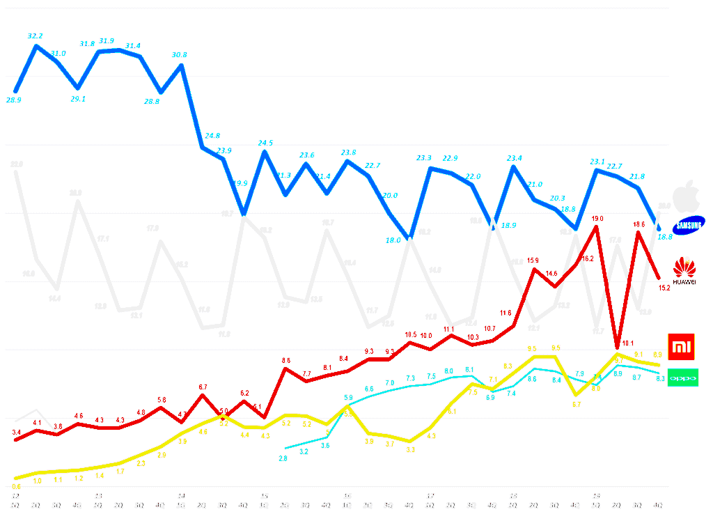 스마트폰 시장 점유율 추이(2012년 1분기 ~ 2019년 4분기) Smartphone Market share trend, Data Source - IDC, Graph by Happist