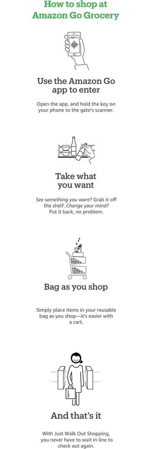아마존 고 식료품점(Amazon Go Grocery) 사용방법, Image from Amazon