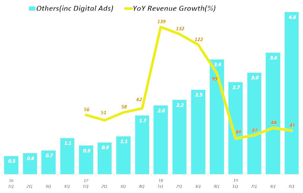 아마존 디지탈 광고가 주를 이루는 기타 부문 분기별 매출 추이(2016년 1분기 ~ 2019년 4분기) Amazon  digital ads, Graph by Happist