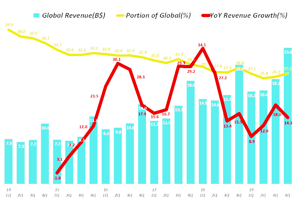 아마존 분기별 글로벌 부문 매출 및 전년 비 성장율(2014년 1분기 ~ 2019년 4분기) Amazo International revenue & y2y growth rate by quarter, Graph by Happist