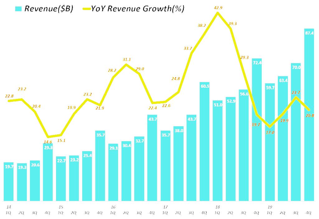 아마존 분기별 매출 및 전년 비 성장율(2014년 1분기 ~ 2019년 4분기) Amazo revenue & y2y growth rate by quarter, Graph by Happist