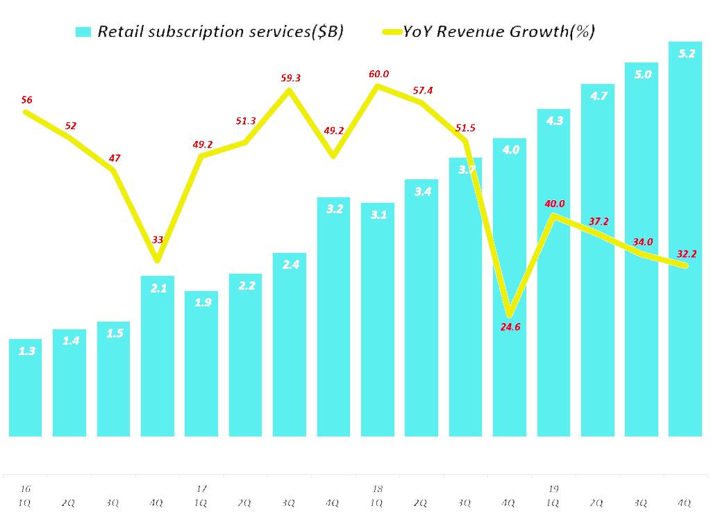 아마존 분기별 서브스크립션 서비스 부문 매출 및 전년 비 성장율(2016년 1분기 ~ 2019년 4분기) Amazo Retail Subscription services revenue & y2y growth rate by quarter, Graph by Happist