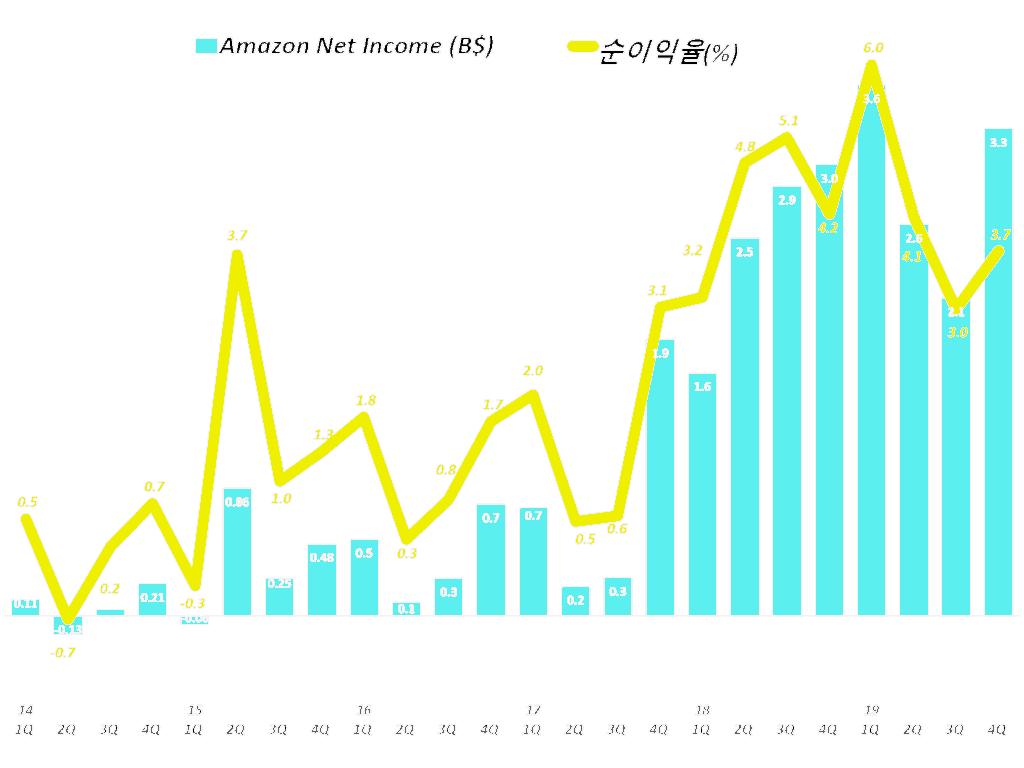아마존 분기별 순이익 및 순이익율 추이(2014년 1분기 ~ 2019년 4분기) Amazo Net Imcome & Net Income Margin by quarter, Graph by Happist