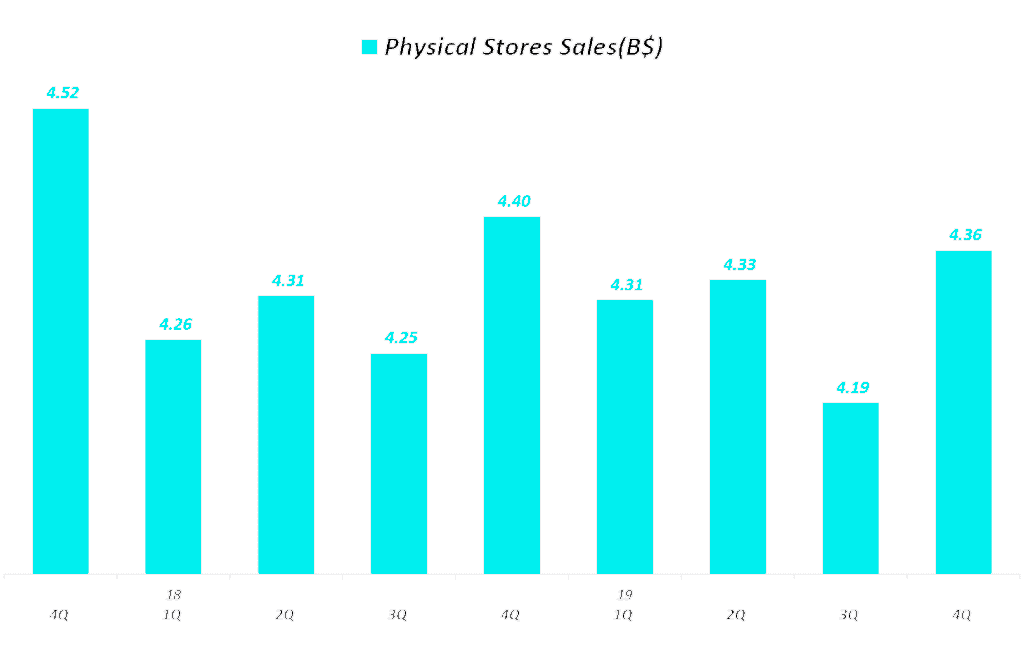 아마존 분기별 오프라인 실적 추이(2017년 3분기 ~ 2019년 4분기), Physical Stores Sales, Graph by Happist