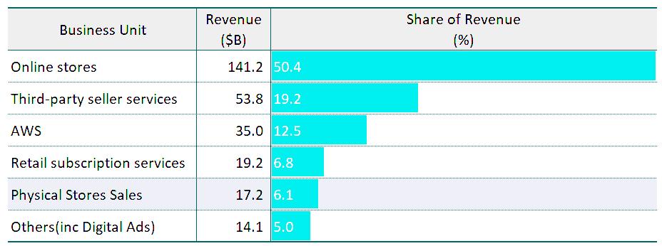 아마존 사업부별 매출 비중 추이, 2019년 기준, Graph by Happist