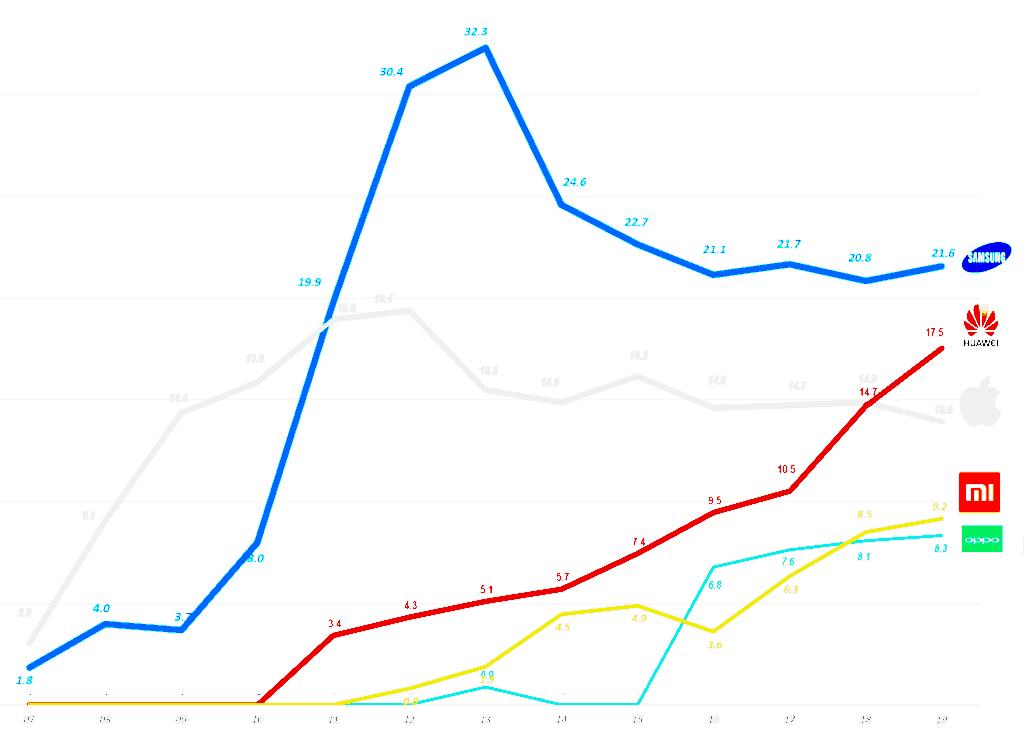 연도별 스마트폰 시장 점유율 추이(2007년 ~ 2019년) Yearly Smartphone Market share trend, Data Source - IDC, Graph by Happist