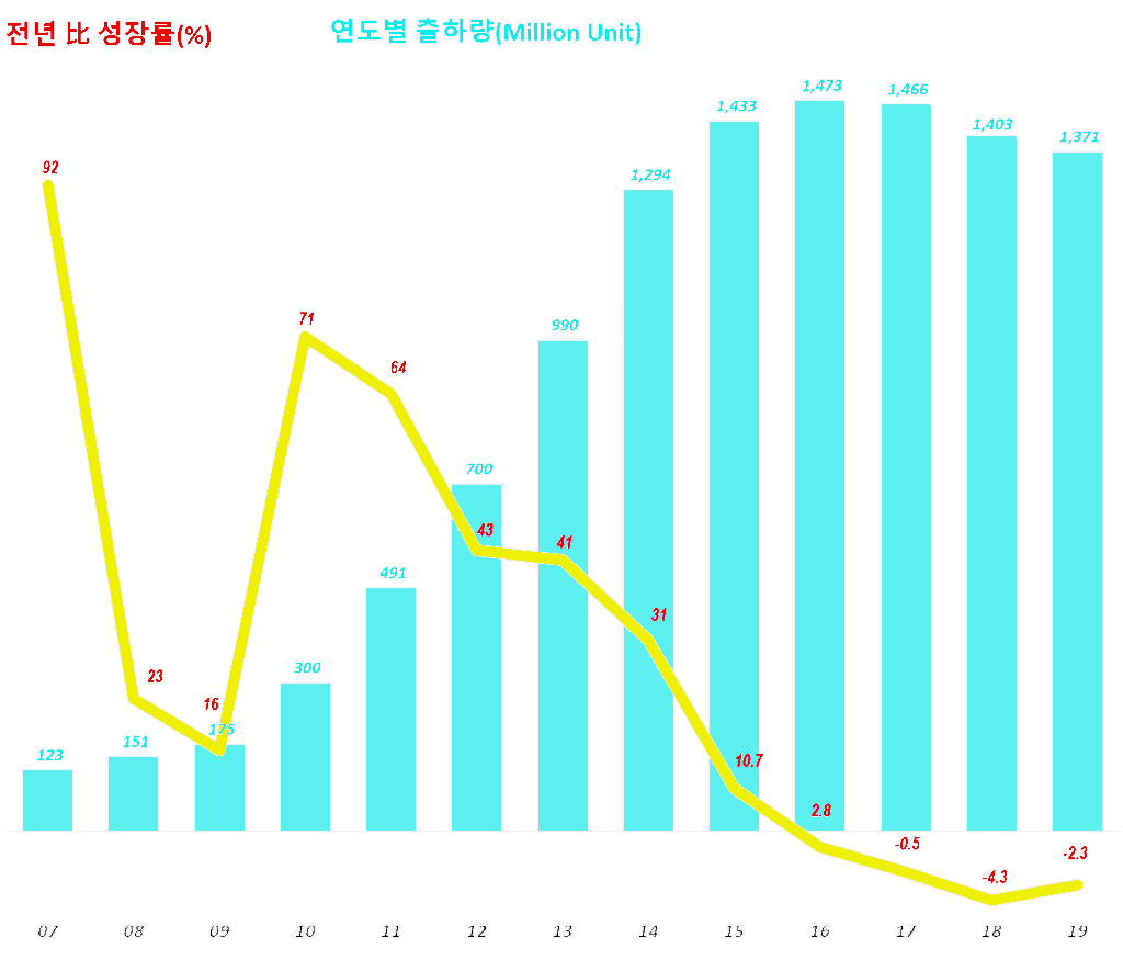 연도별 스마트폰 출하량 추이(2007년 ~ 2019년) Yearly SmartphoneShipment trend, Data Source - IDC, Graph by Happist