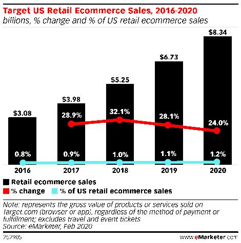 연도별 타뎃(Target) 이커머스 매출 및 성장율 및 비중, Graph by eMarketer