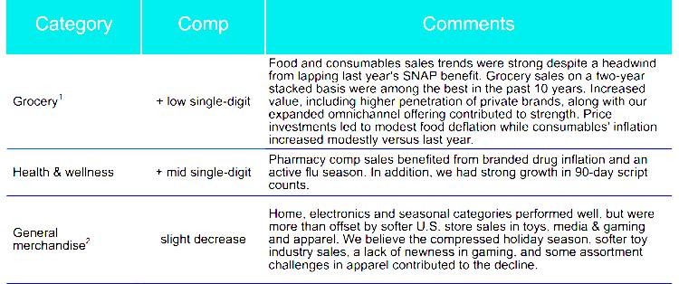 월마트 미국 주요 전략 상품군 판매 현황