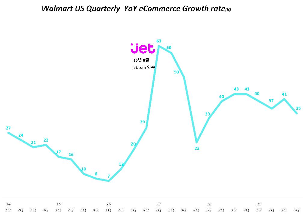 월마트 분기별 이커머스 매출 성장율, Walmart quarterly eCommerce revenue growth rate, graph by Happist