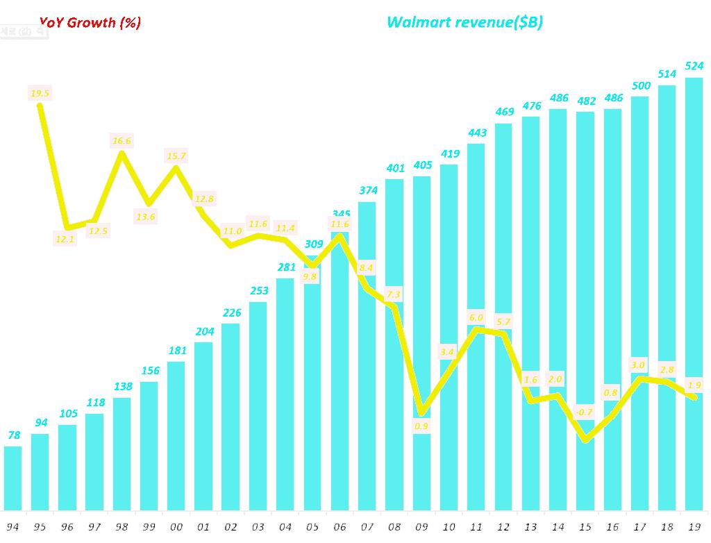 월마트 연도별 매출 및 전년 비 성장율 추이, Walmart annual revenue & revenue growth rate(1994~2019), Graph by Happist
