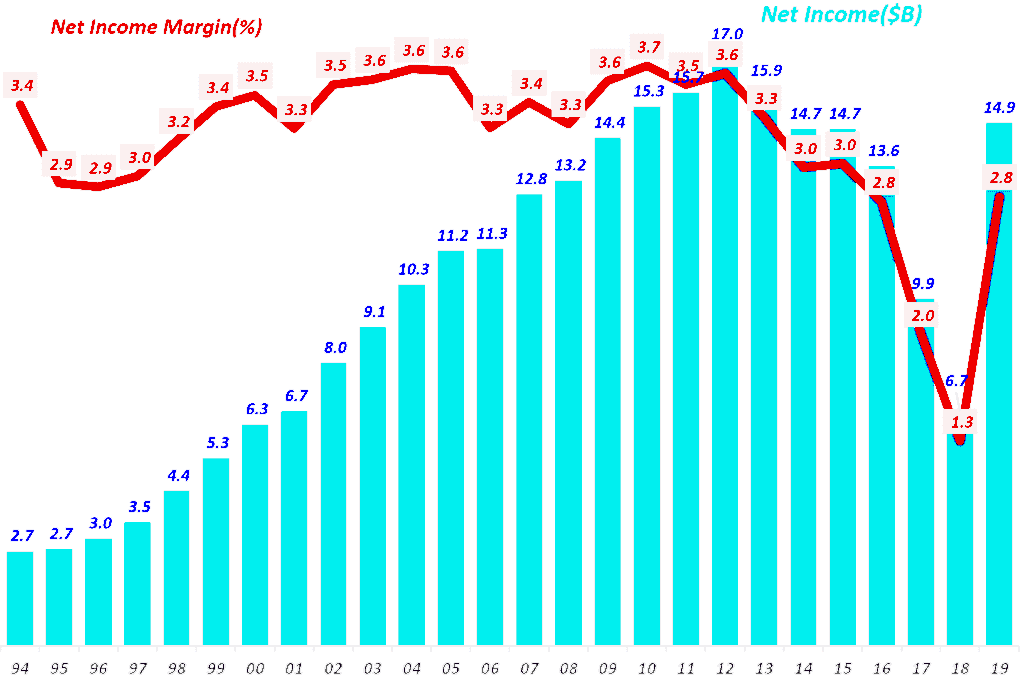 월마트 연도별 순이익 및 순이익율 추이, Walmart annual net Income & Net Income margin(2004~2019), Graph by Happist
