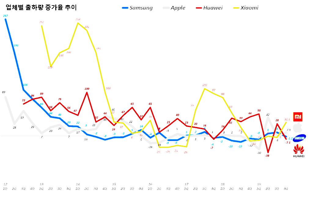 주요 업체별 전년 비 출하량 증가율 추이(2012년 1분기~2019년 4분기), data Source - IDC, Graph by happist.png