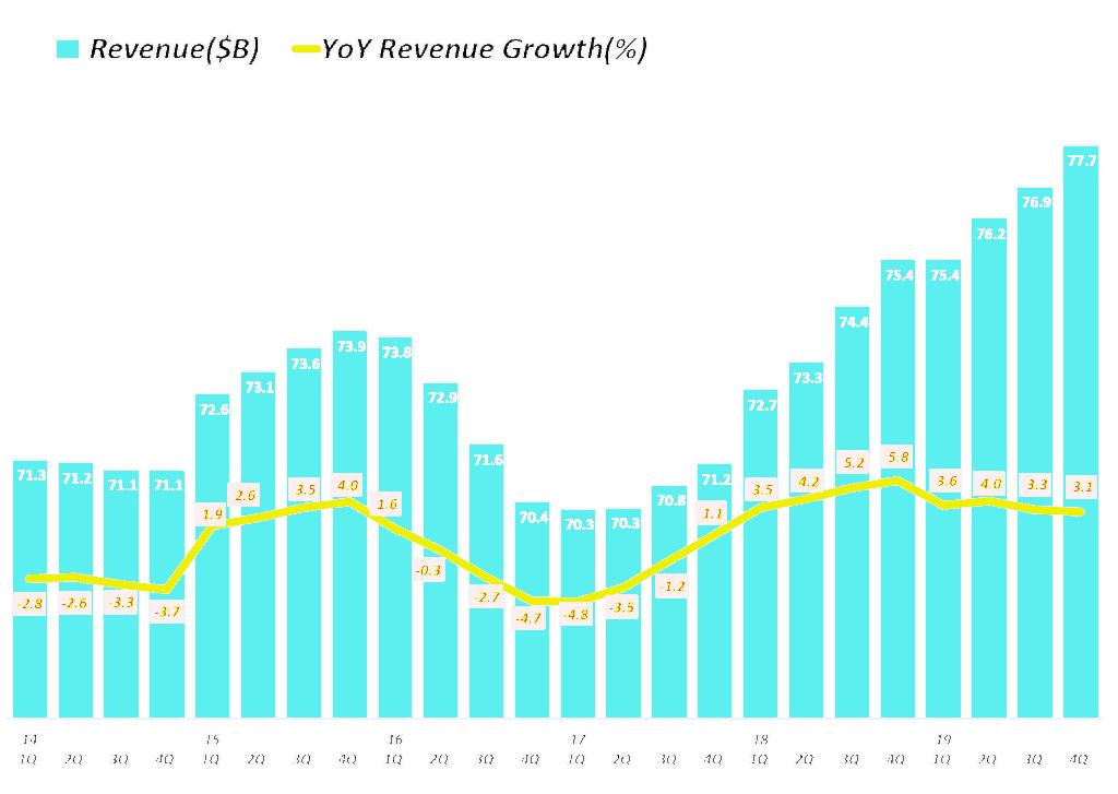 타겟(Target) 분기별 매출 및 매출 성장율, Graph by Happist