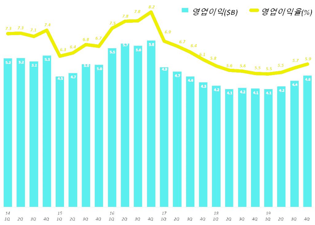 타겟(Target) 분기별 영업이익 및 영업이익율 추이, Graph by Happist