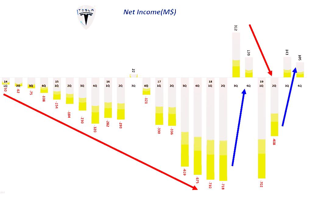 테슬라 분기별 순이익 추이(2014년 1분기 ! 2019년 4분기), Tesla Quarterly Net Income, Grapg by Happist
