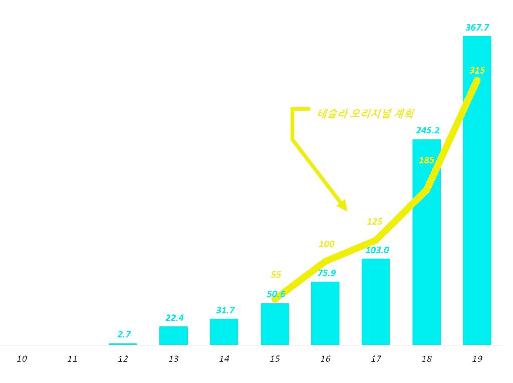 테슬라 연도별 자동차 판매수 및 오리지널 계획과 비교, Grapg by Happist
