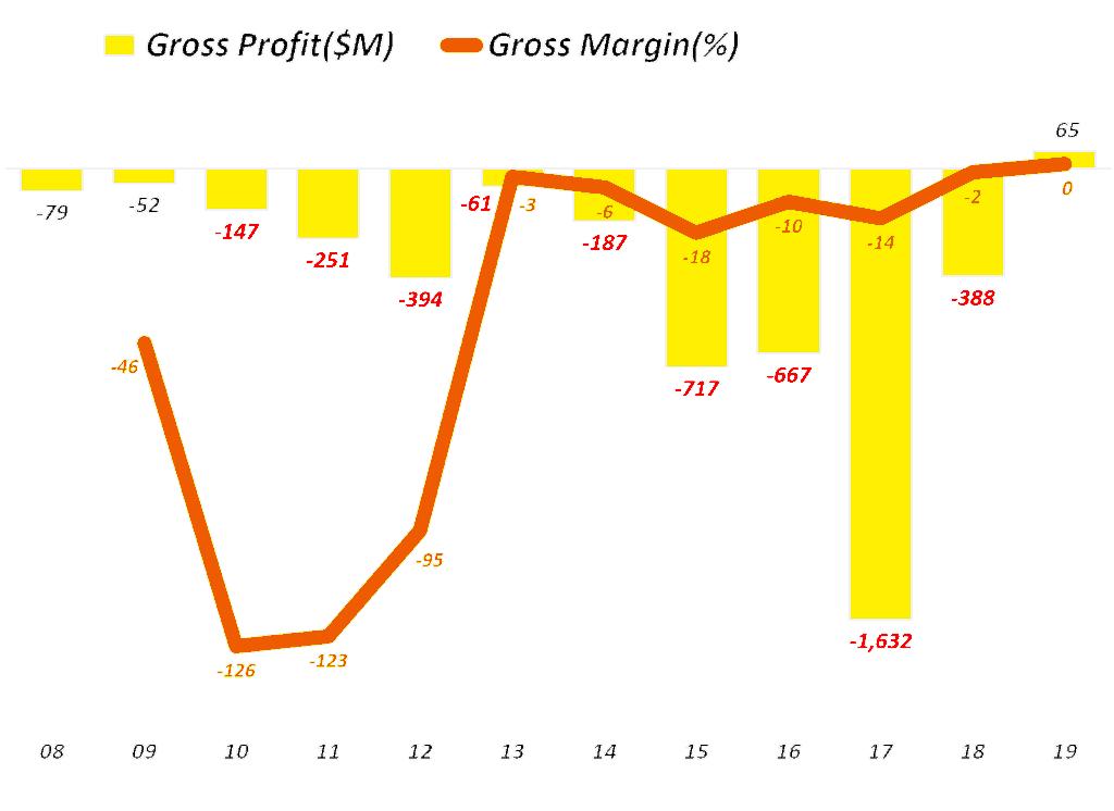 테슬라 연도별 총이익 및 초이율 추이, Tesla yearly Gross Profit & Gross profit Margin, Grapg by Happist