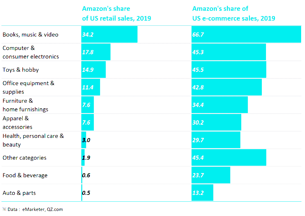 2019년 아마존 부문별 이커머스 및 리테일 점유율, Data by eMarketer, Graph by Happist