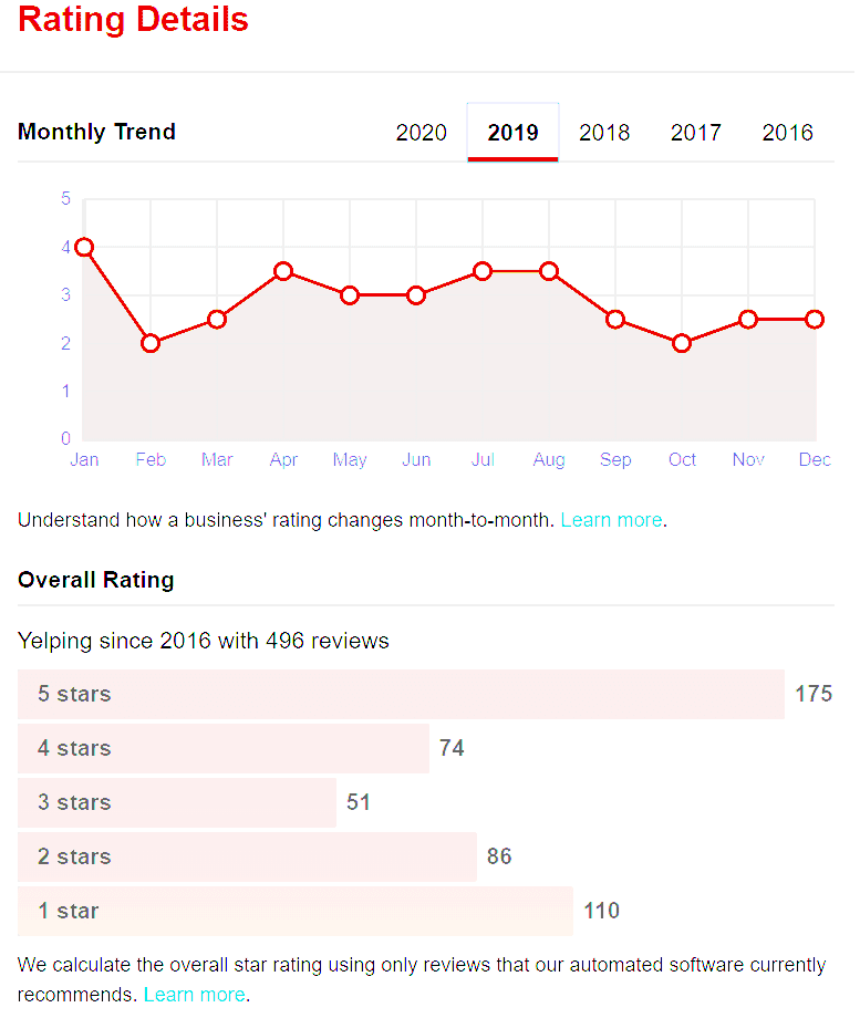 Yelp에서 줌 피자의 2019년 평점 변화 추이