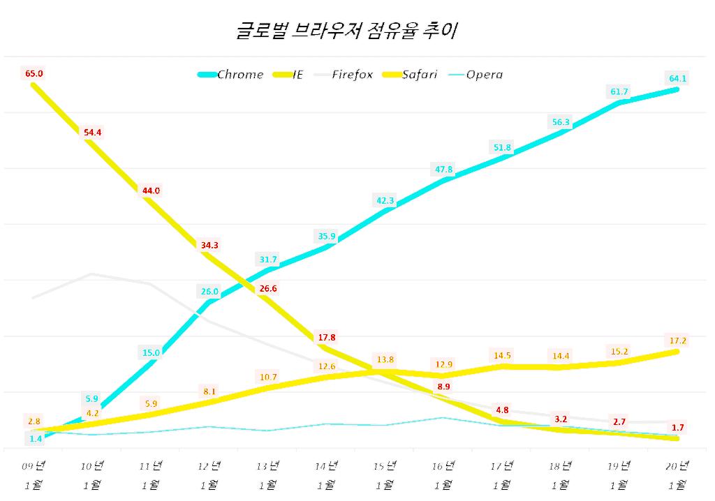 글로벌 브라우저 점유율 추이, 스탯카운터 기준, Graph by Happist
