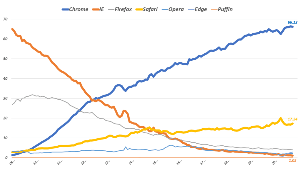 데스크탑 기준 글로벌 브라우저 점유율 추이, Data from statcounter, Graph by Happist