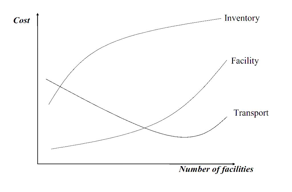 뮬류센터 수와 물류 비용간 관계 그래프, Relationship between number of facilities and logistics cost
