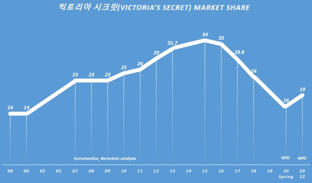빅토리아 시크릿 점유율 추이, Victoria's Secret's Market Share, Euromonitor, Bernstein analysis, NPD 및 언론 보도 기반 정리, Graph by Happist