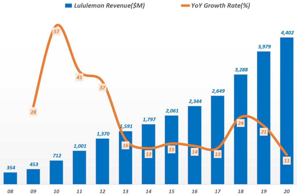 연도별 룰루레몬 매출 추이( ~ 2020년), Yearly Lululemon Revenue, Graph by Happist