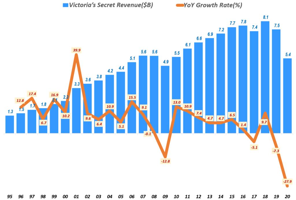 연도별 빅토리아 시크릿 매출 및 성장율(1995년 ~ 2020년), Yearly Victoria's Secret revenue & yoy growth rate(%), Graph by Happist