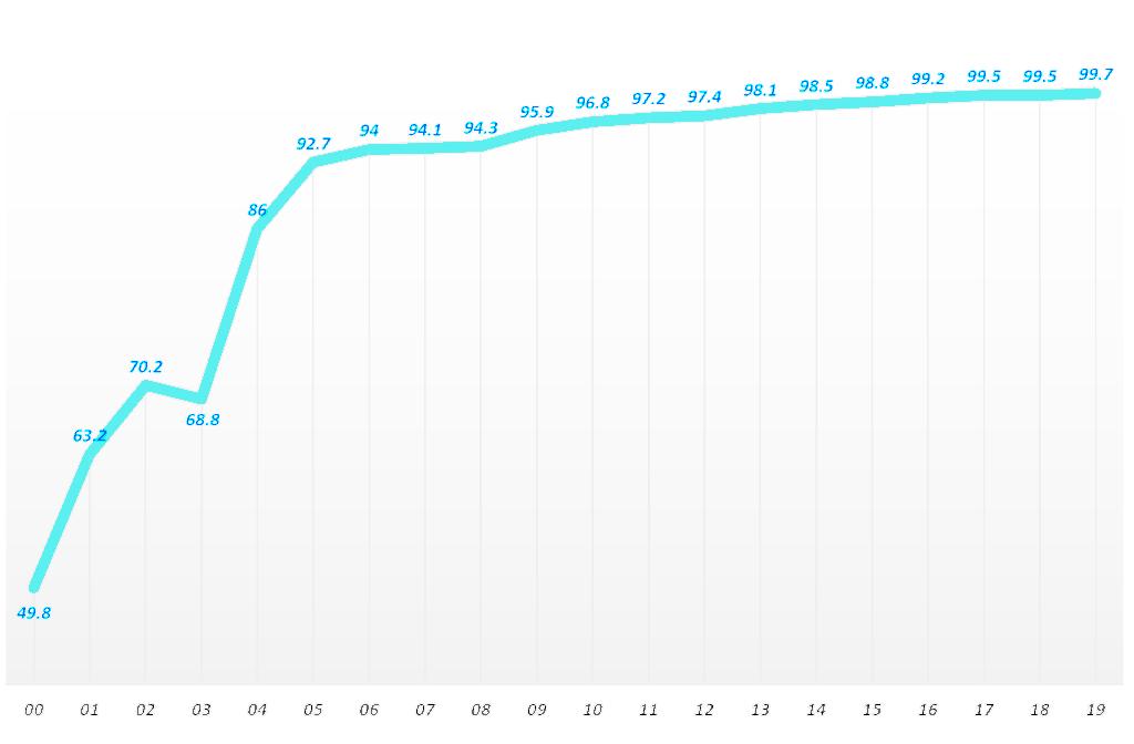 연도별 한국 가구 인터넷 접속률 추이(2000년 ~ 2019년), 과기부 연도별 인터넷이용실태조사 자료기반 Graph by Happist