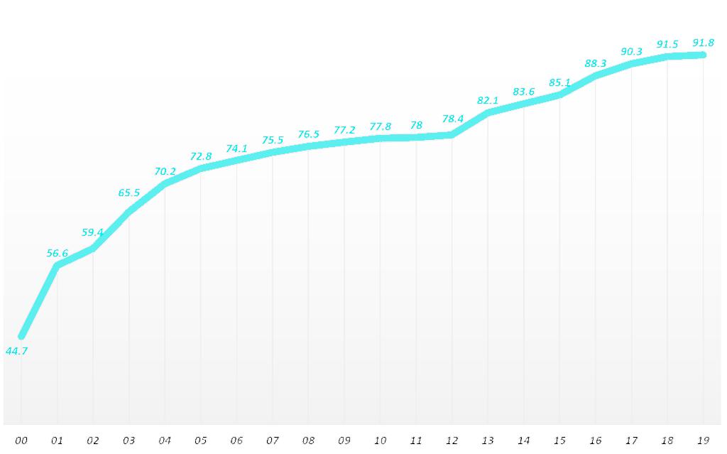 연도별 한국 인터넷 이용률 추이(2000년 ~ 2019년)