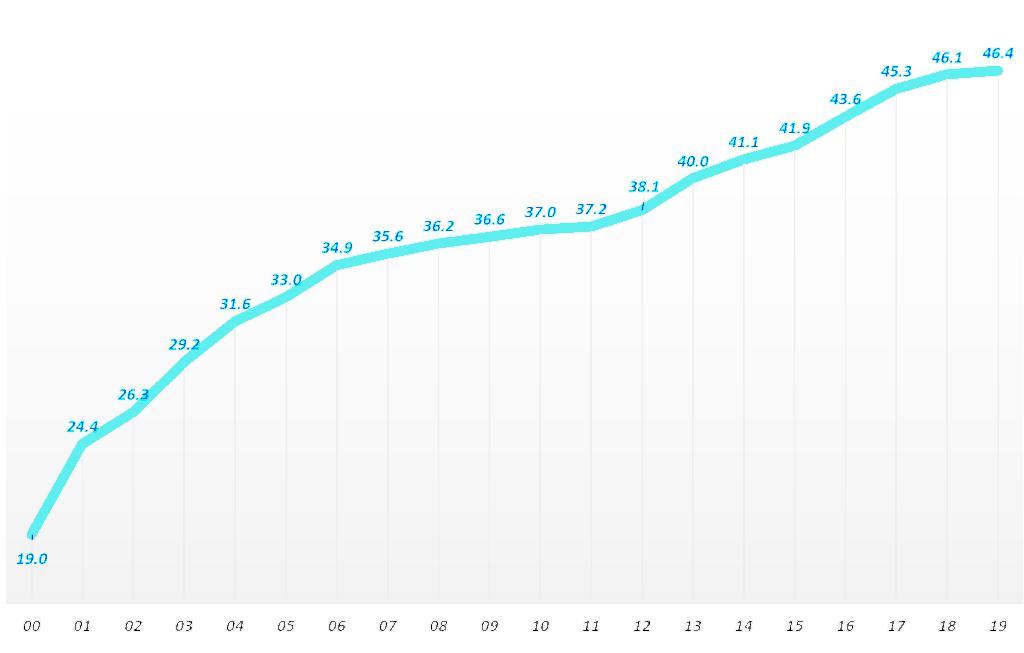 연도별 한국 인터넷 이용자 수 추이(2000년 ~ 2019년), Graph by Happist
