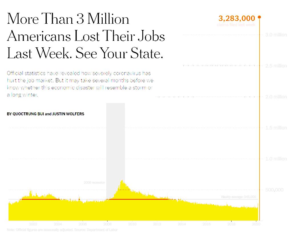 코로나 팬데믹으로 미국에서 실업급여 신청이 급증해 3백 28만에 이름, Image from NewYork Times
