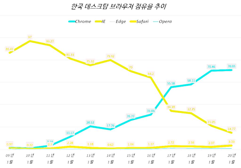 유튜브 인터넷 익스플러러(IE) 지원 중단으로 본  브라우저 점유율 추이 2