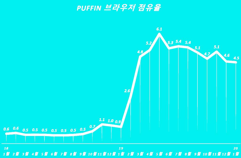 한국 모바일에서 퍼핀(puffin) 브라우저 점유율 추이, Graph by Happist
