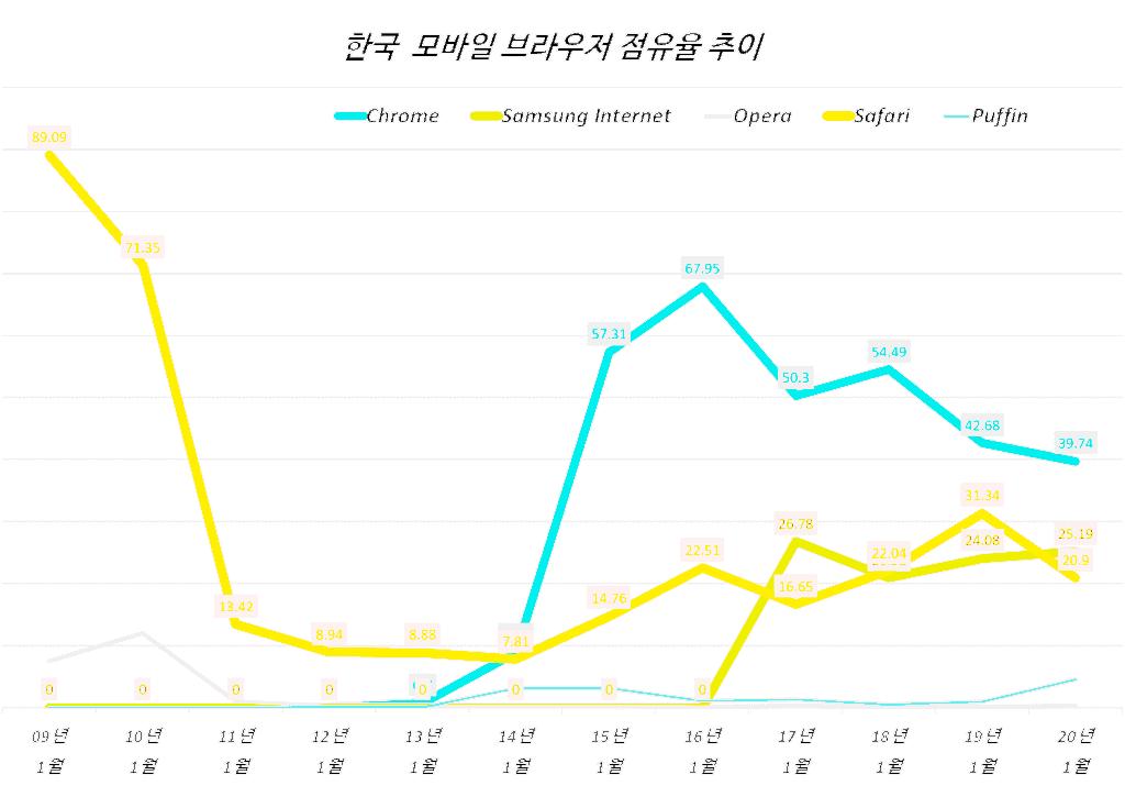 유튜브 인터넷 익스플러러(IE) 지원 중단으로 본  브라우저 점유율 추이 3