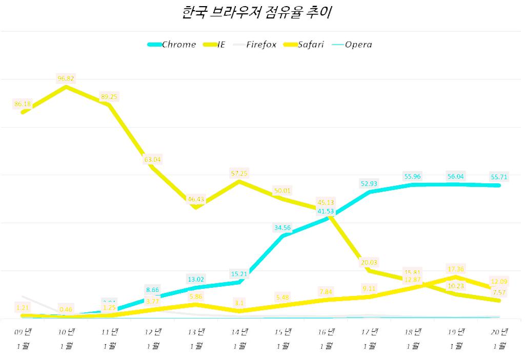 유튜브 인터넷 익스플러러(IE) 지원 중단으로 본  브라우저 점유율 추이 1