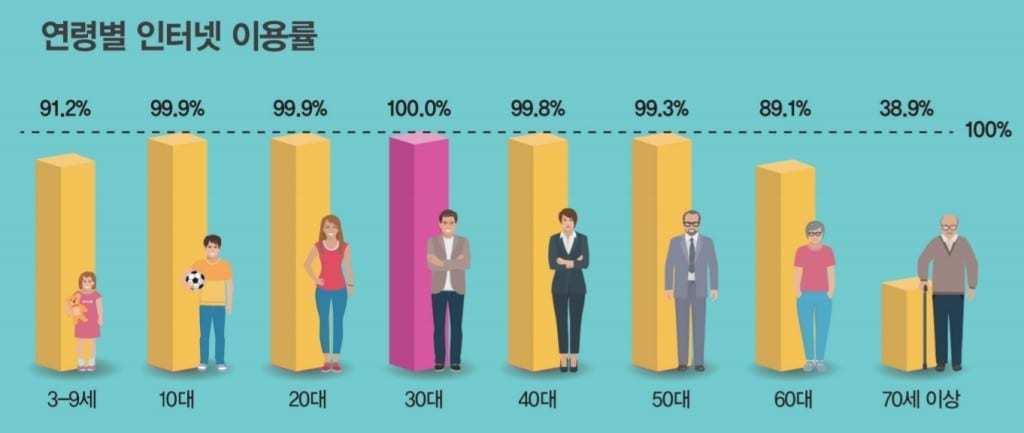 2019 인터넷이용실태조사 보고서_연령별 인터넷 사용률