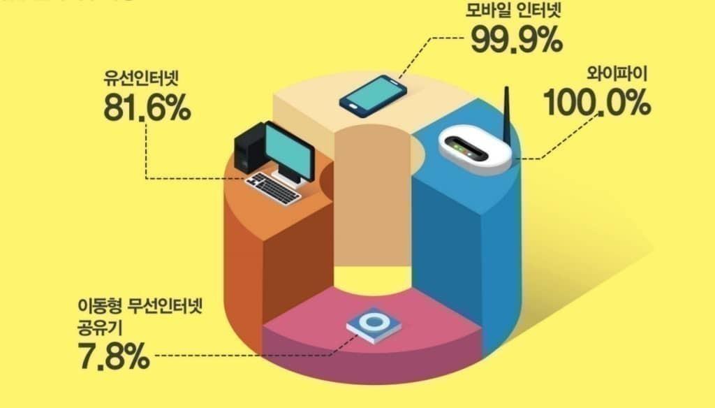 2019 인터넷이용실태조사 보고서_인터넷 접속 방법