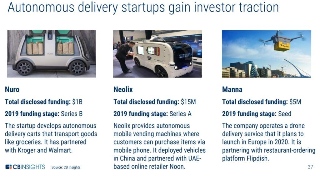 공급망 및 물류 기술 기업중 자동 배송 기업들, Image from CB Insight Research